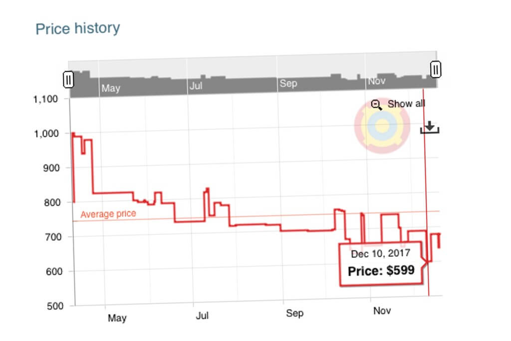 Check the price history before shopping during the Boxing day Sales