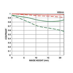 Sigma 150-600/5.0-6.3 DG OS HSM Contemporary for Canon